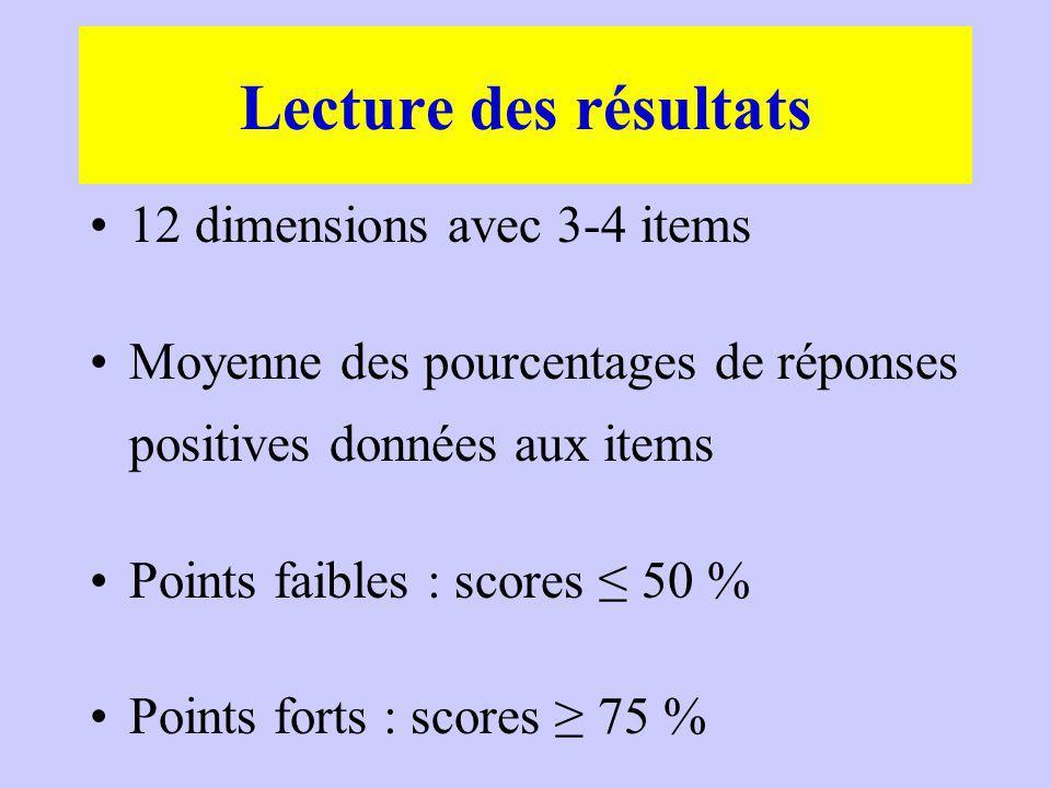 Lecture des résultats 12 dimensions avec 3-4 items
