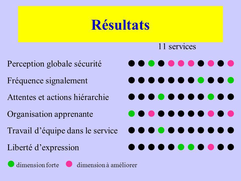 Résultats 11 services. Perception globale sécurité            Fréquence signalement           