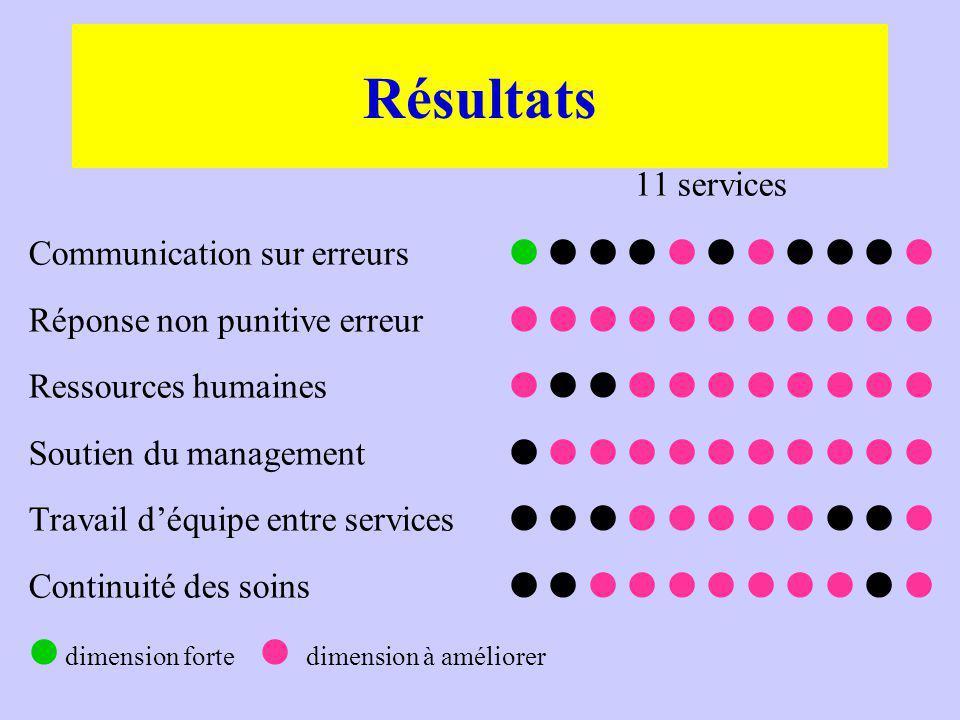 Résultats 11 services Communication sur erreurs           