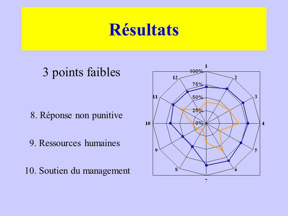 Résultats 3 points faibles 8. Réponse non punitive