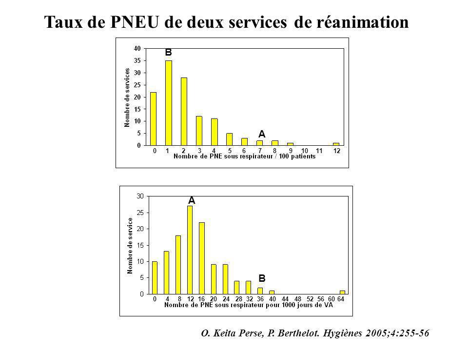 Taux de PNEU de deux services de réanimation