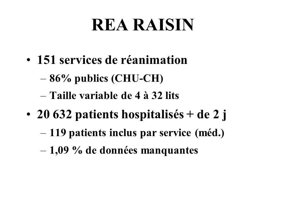 REA RAISIN 151 services de réanimation