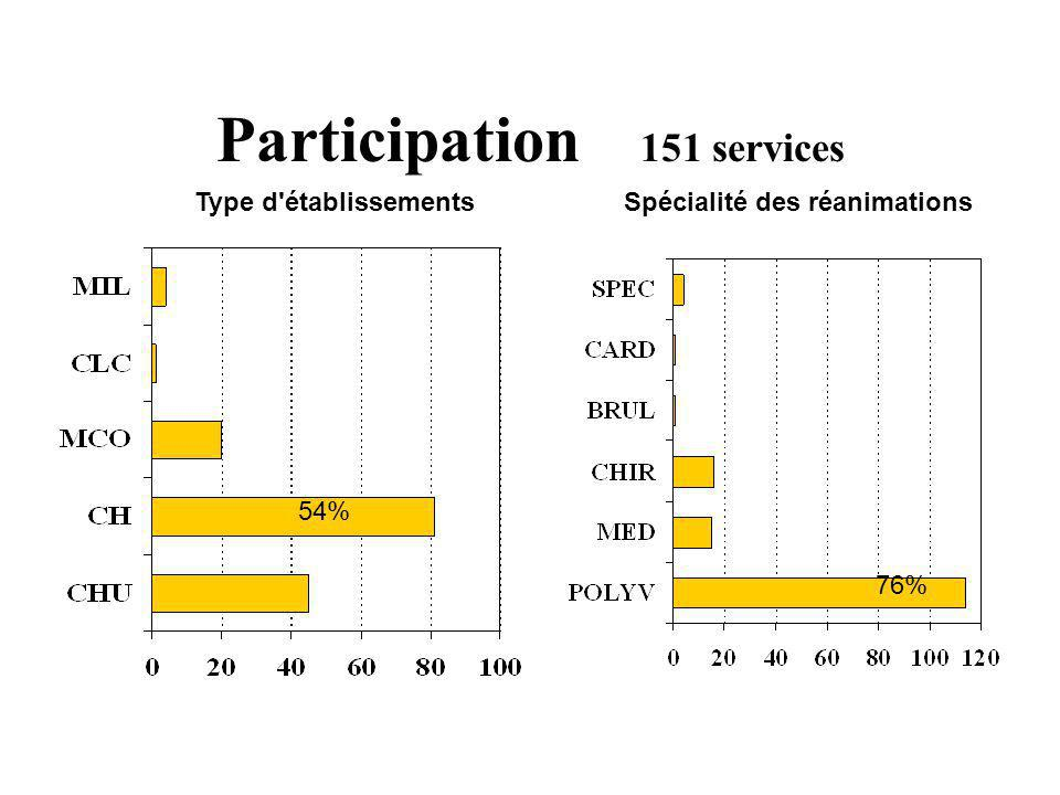 Participation 151 services