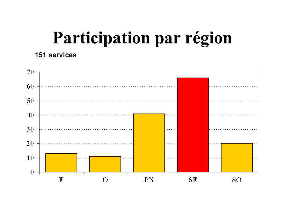 Participation par région