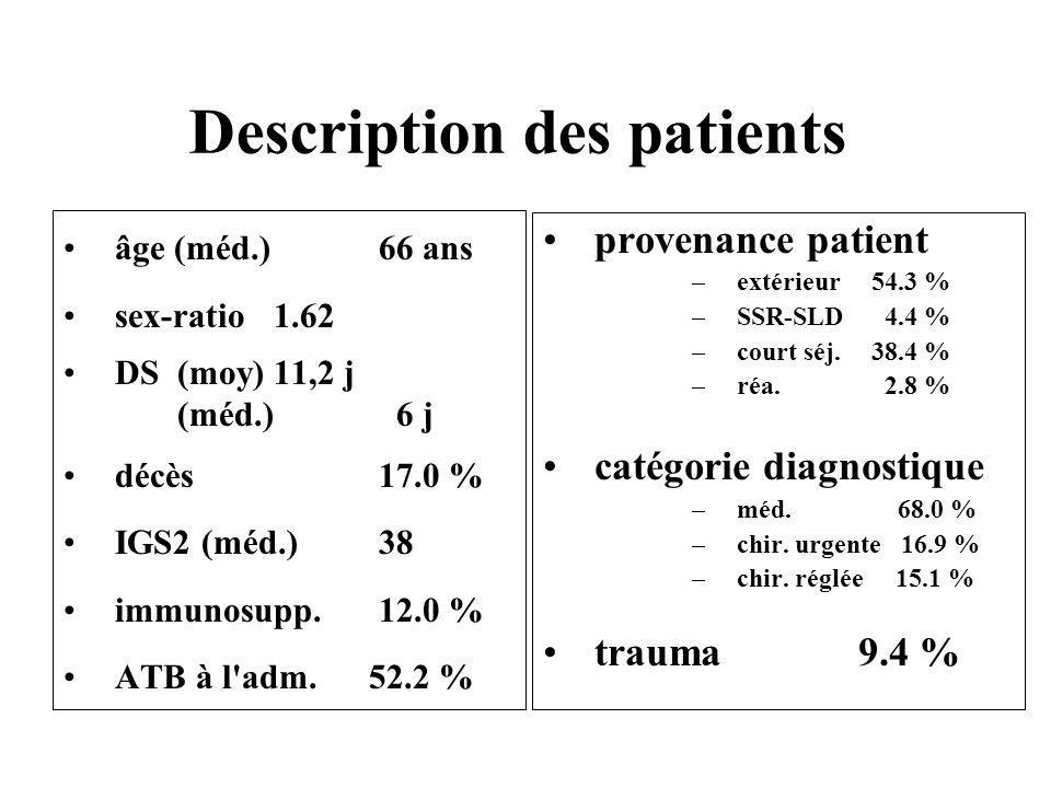 Description des patients