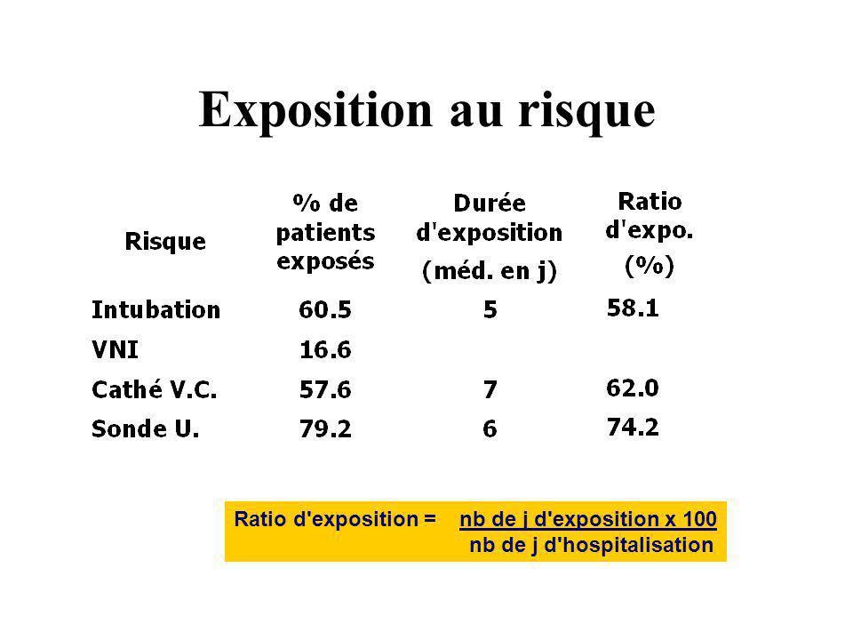 Exposition au risque Ratio d exposition = nb de j d exposition x 100