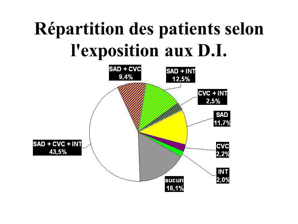 Répartition des patients selon l exposition aux D.I.