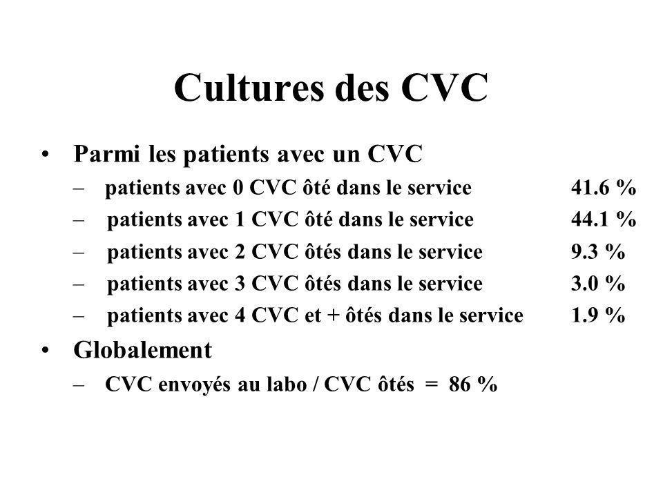 Cultures des CVC Parmi les patients avec un CVC Globalement