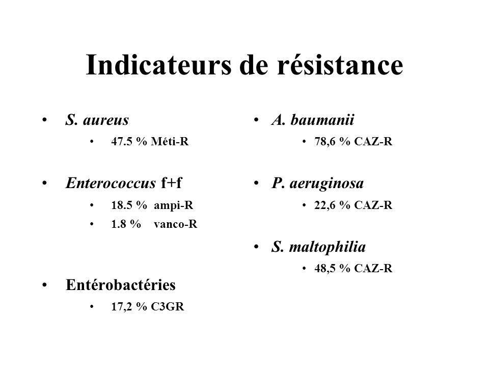 Indicateurs de résistance