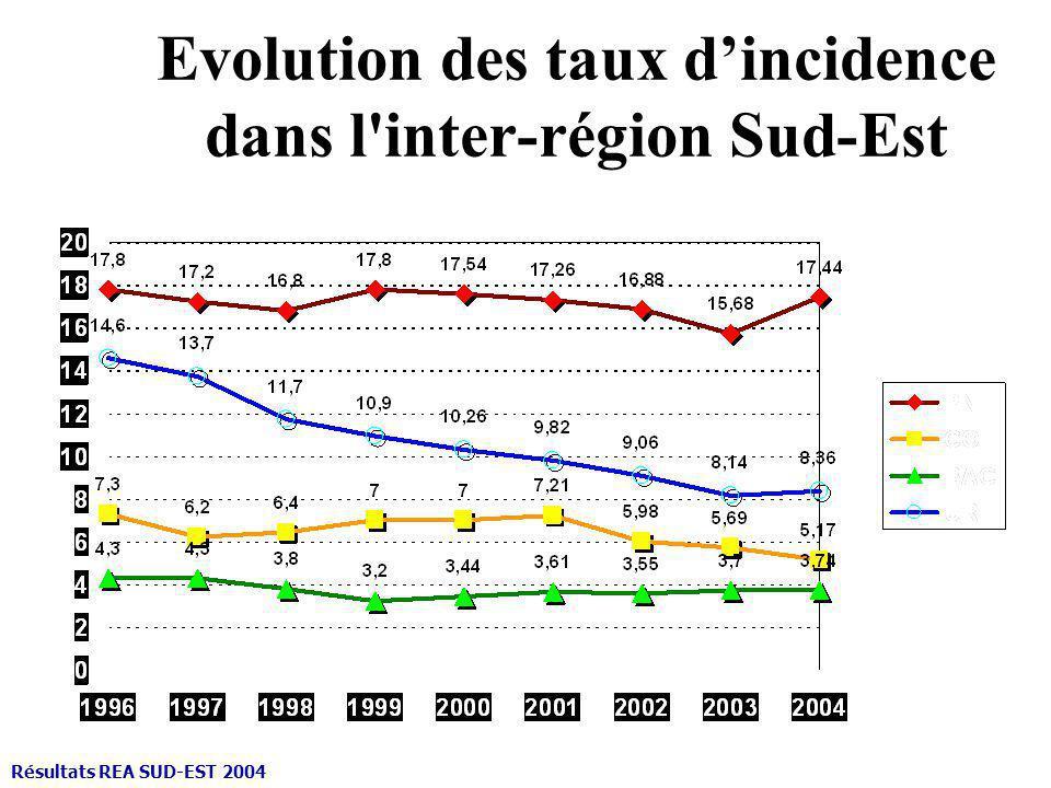 Evolution des taux d'incidence dans l inter-région Sud-Est