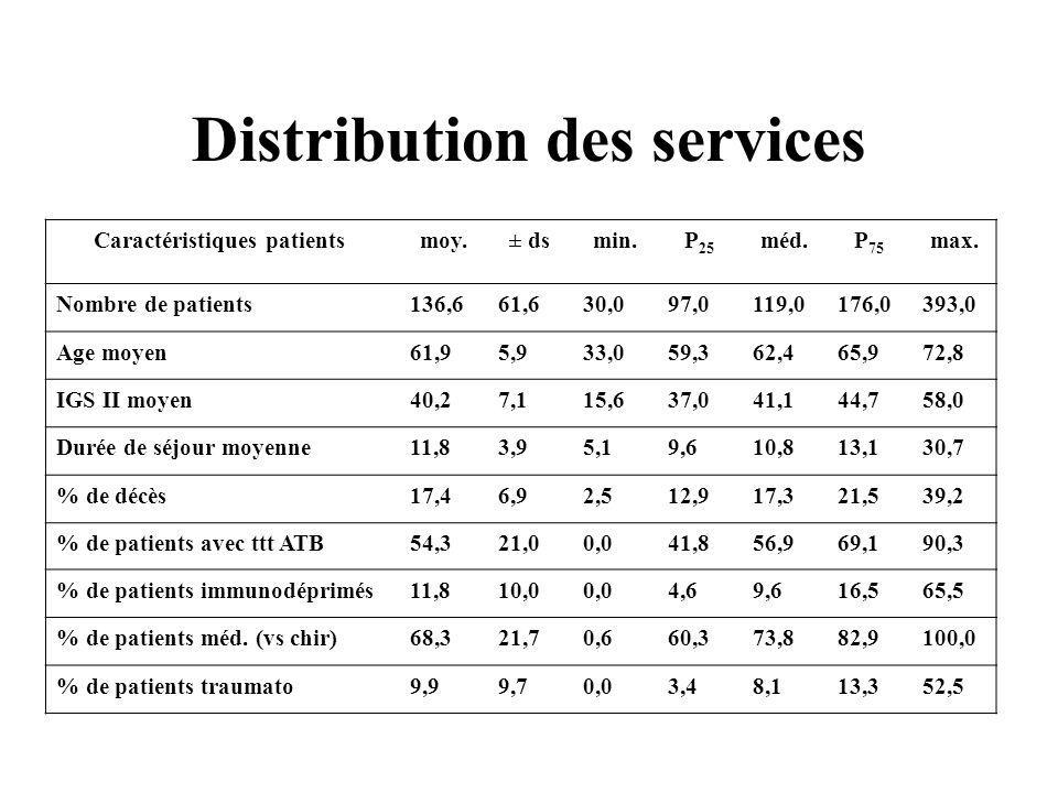 Distribution des services