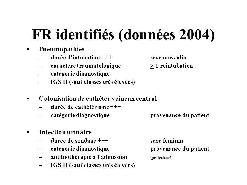 FR identifiés (données 2004)