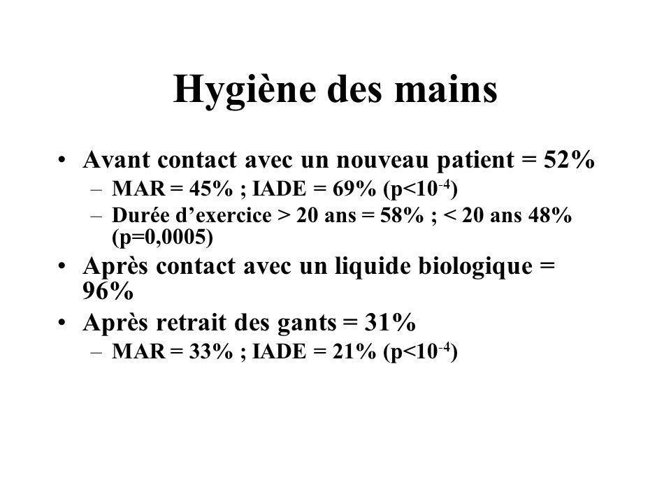 Hygiène des mains Avant contact avec un nouveau patient = 52%
