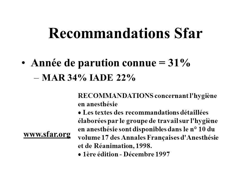 Recommandations Sfar Année de parution connue = 31% MAR 34% IADE 22%