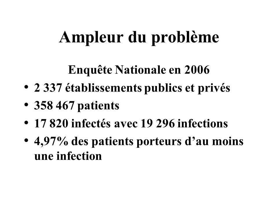 Ampleur du problème Enquête Nationale en 2006