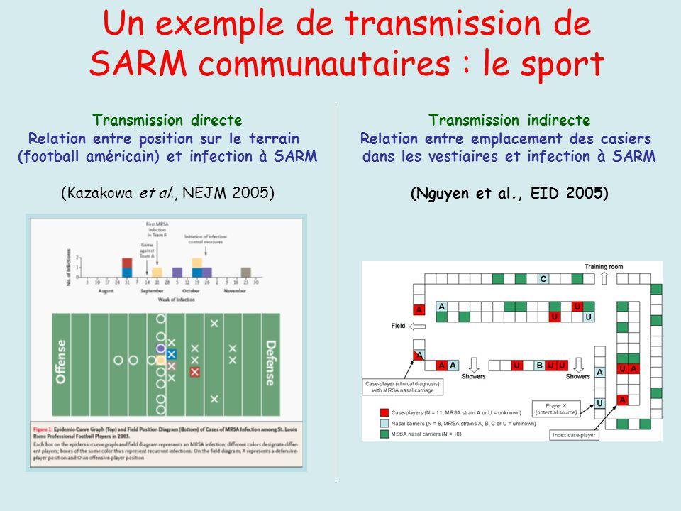 Un exemple de transmission de SARM communautaires : le sport
