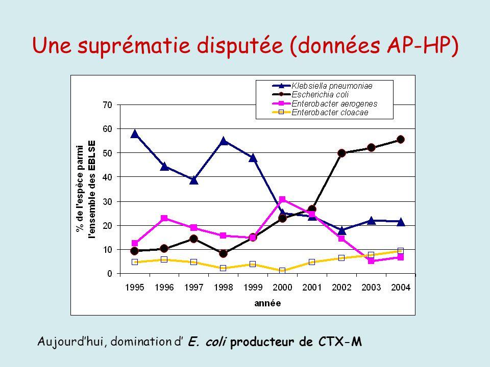 Une suprématie disputée (données AP-HP)