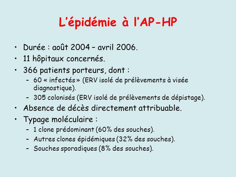 L'épidémie à l'AP-HP Durée : août 2004 – avril 2006.