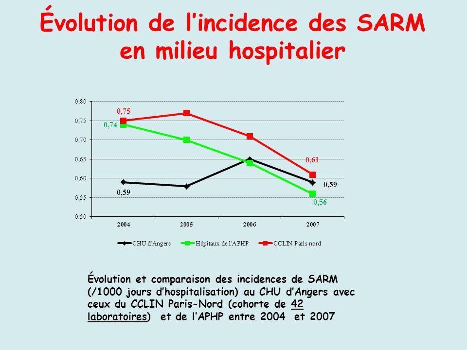 Évolution de l'incidence des SARM