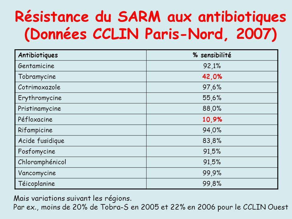 Résistance du SARM aux antibiotiques (Données CCLIN Paris-Nord, 2007)