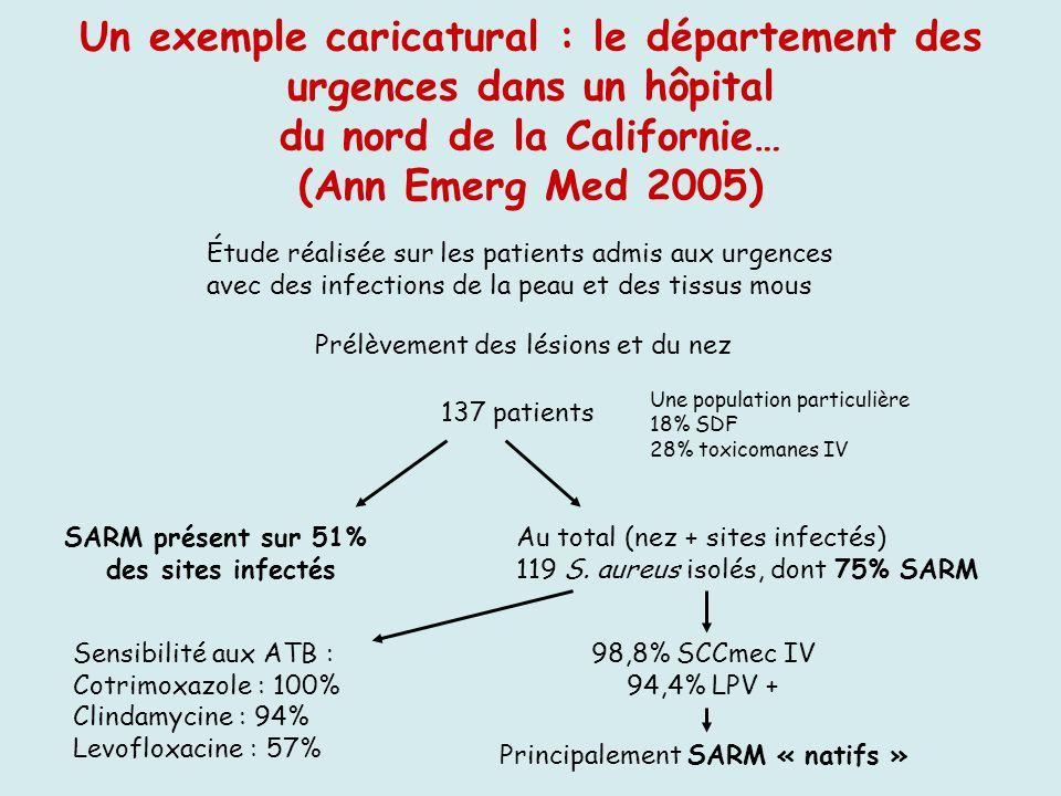 Un exemple caricatural : le département des urgences dans un hôpital du nord de la Californie… (Ann Emerg Med 2005)