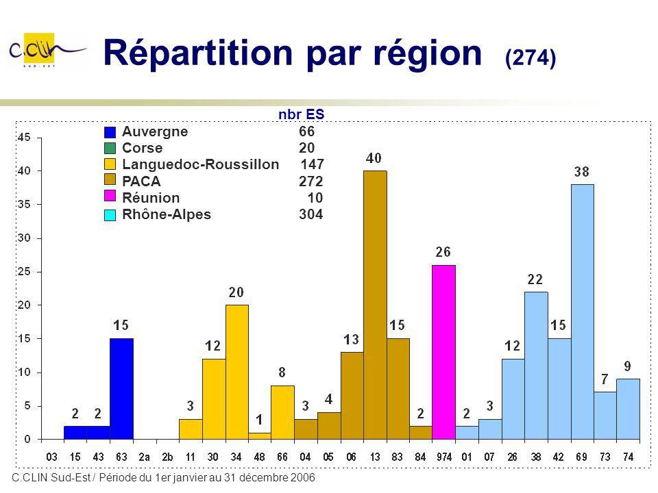 Répartition par région (274)