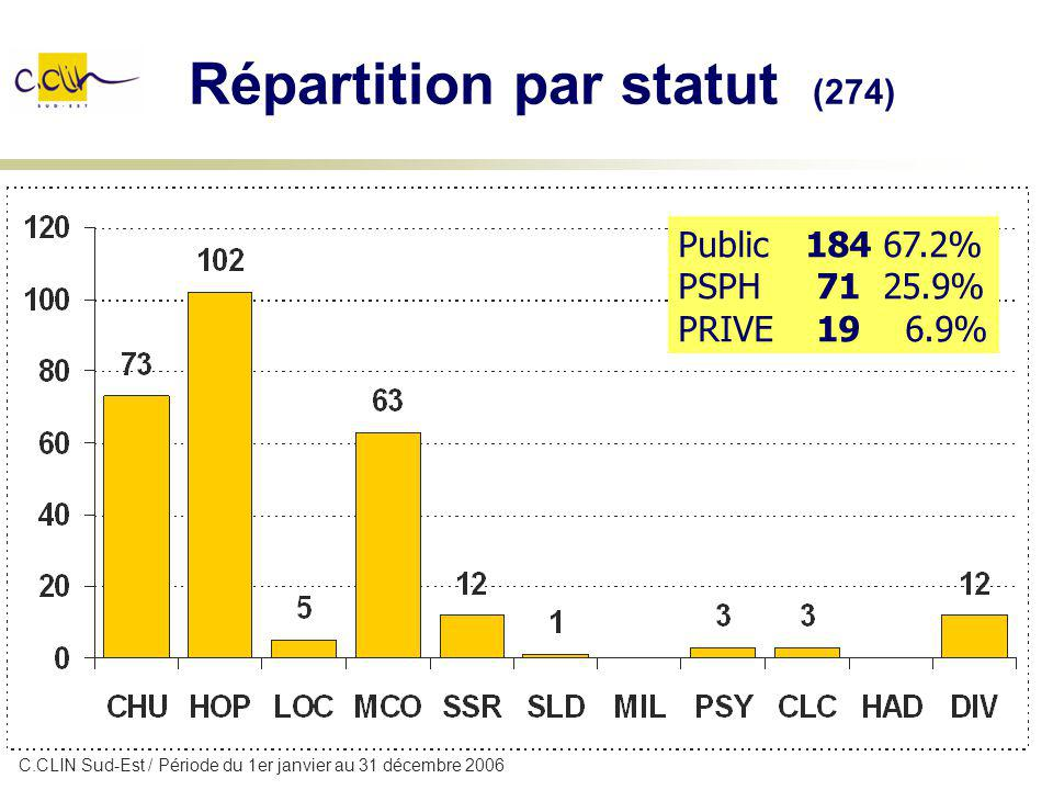 Répartition par statut (274)