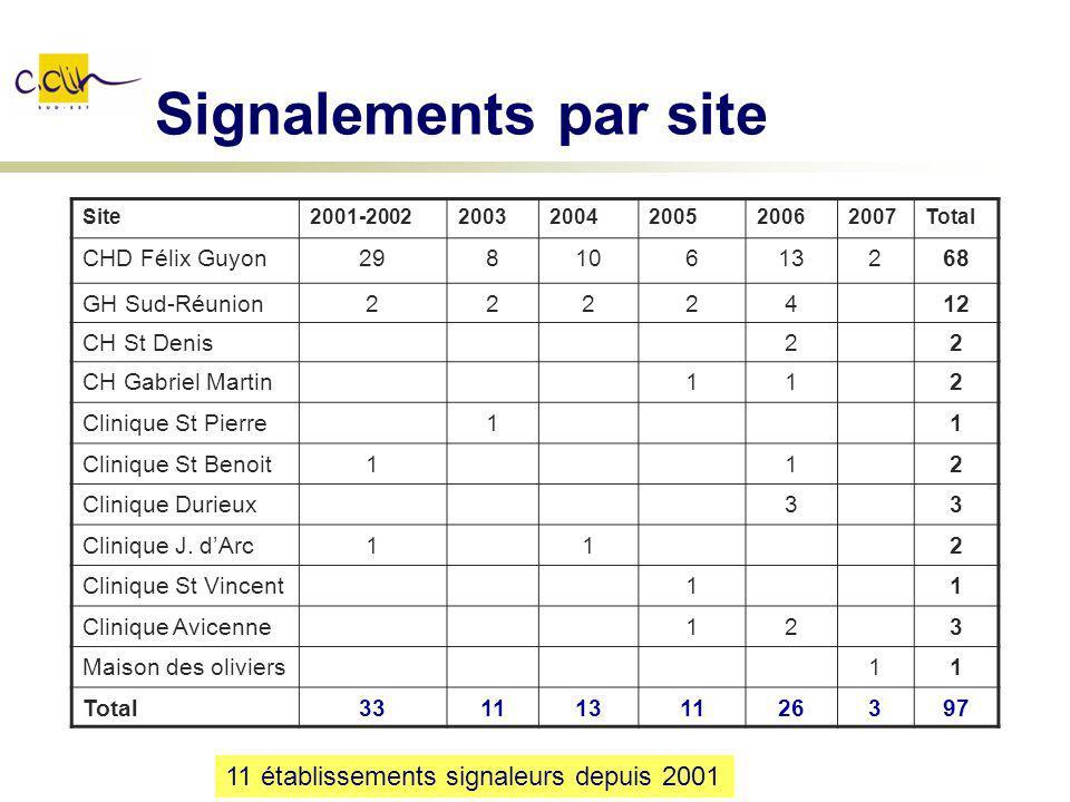 Signalements par site 11 établissements signaleurs depuis 2001