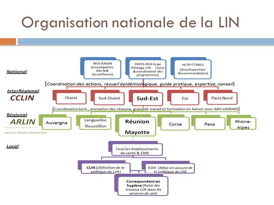 Organisation nationale de la LIN