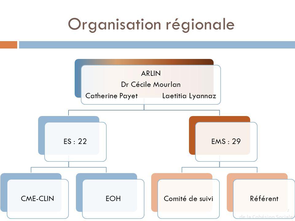 Organisation régionale