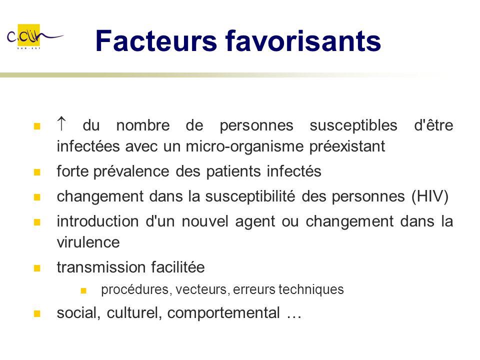 Facteurs favorisants  du nombre de personnes susceptibles d être infectées avec un micro-organisme préexistant.