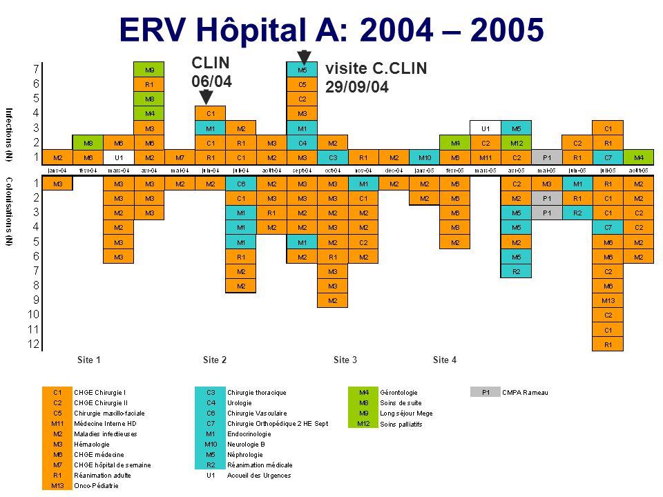 ERV Hôpital A: 2004 – 2005 CLIN 06/04 visite C.CLIN 29/09/04 Site 1