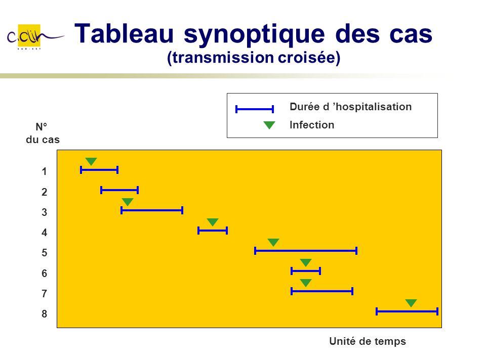 Tableau synoptique des cas (transmission croisée)