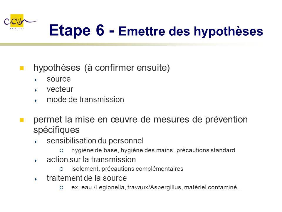 Etape 6 - Emettre des hypothèses