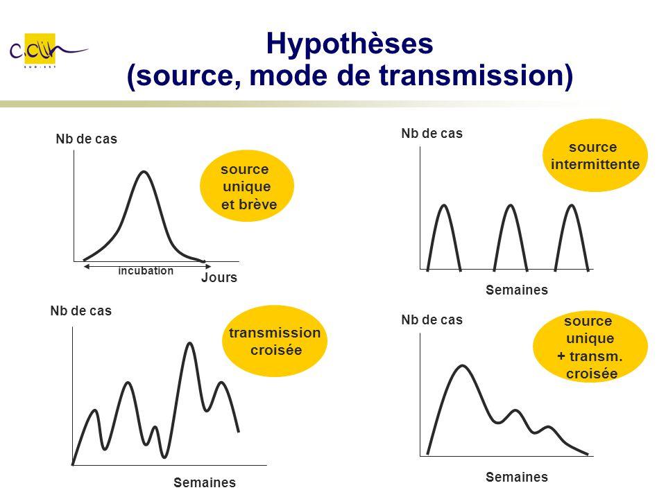 Hypothèses (source, mode de transmission)