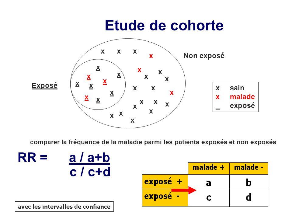 Etude de cohorte RR = a / a+b c / c+d x x x x Non exposé x x x x x x x