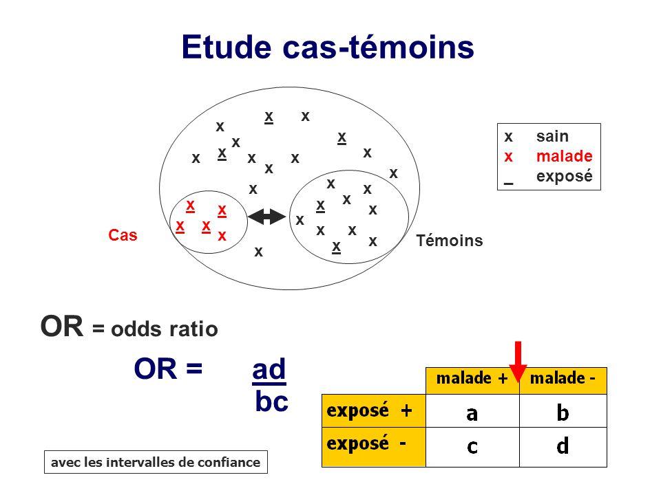 Etude cas-témoins OR = odds ratio OR = ad bc x x x x x sain x malade