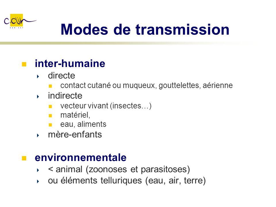 Modes de transmission inter-humaine environnementale directe indirecte