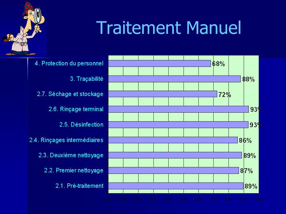 Traitement Manuel Rinçage : qualité d'eau ok, mais pb tt du bac