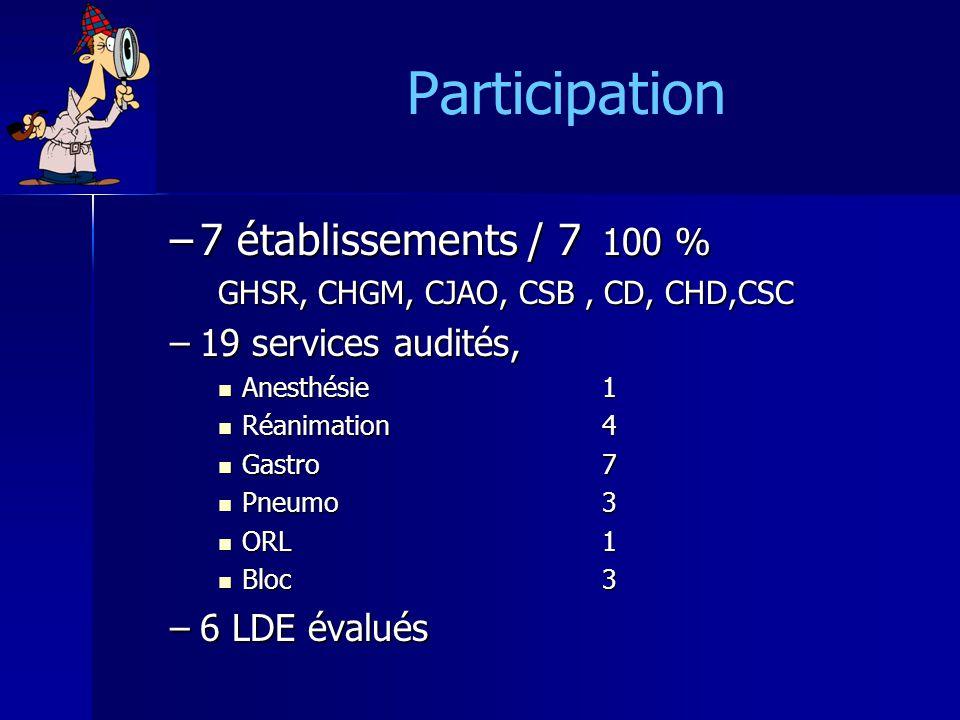 Participation 7 établissements / 7 100 % 19 services audités,