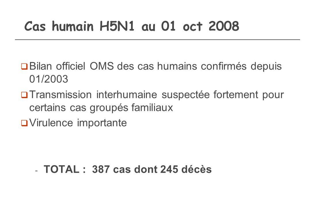 Cas humain H5N1 au 01 oct 2008 Bilan officiel OMS des cas humains confirmés depuis 01/2003.