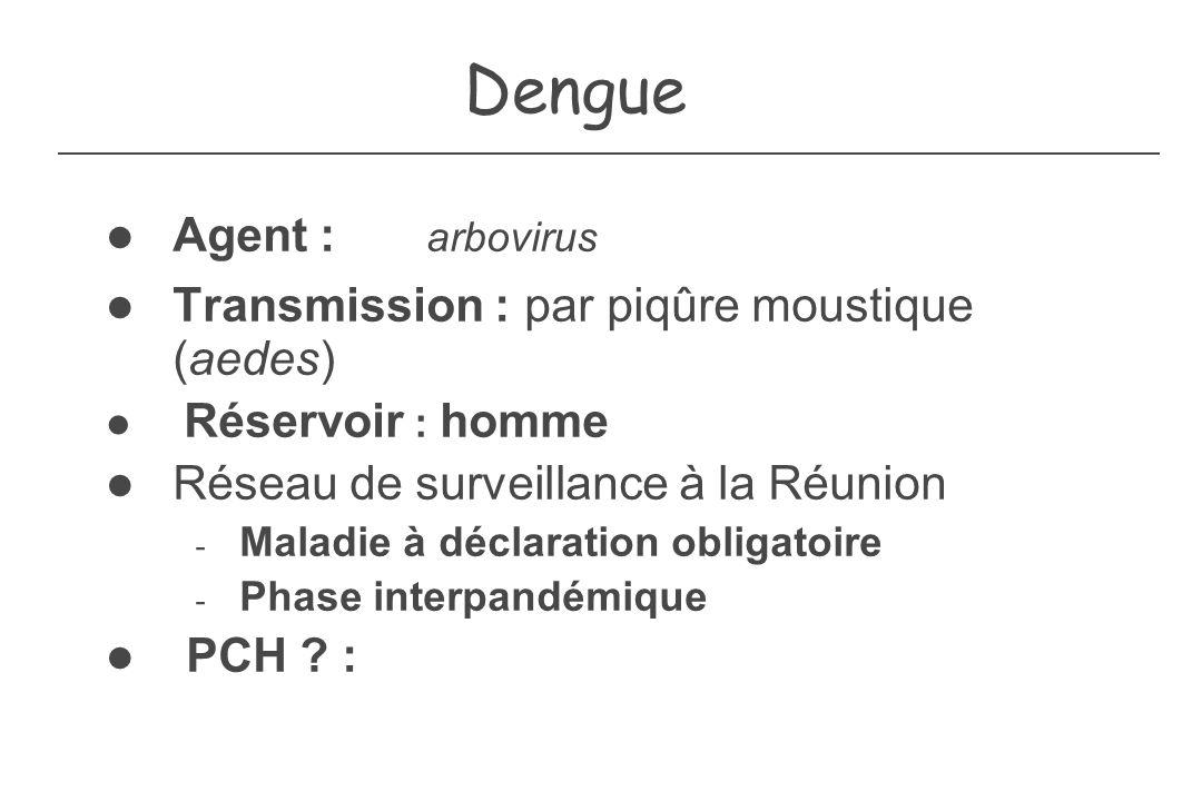 Dengue Agent : arbovirus Transmission : par piqûre moustique (aedes)