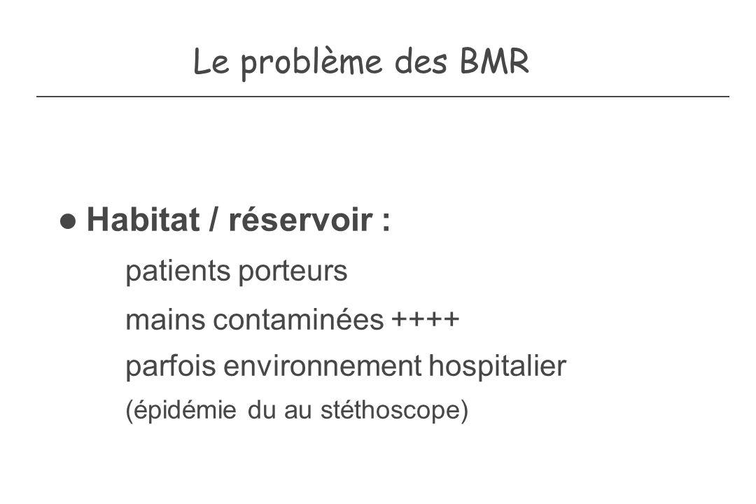 Habitat / réservoir : patients porteurs
