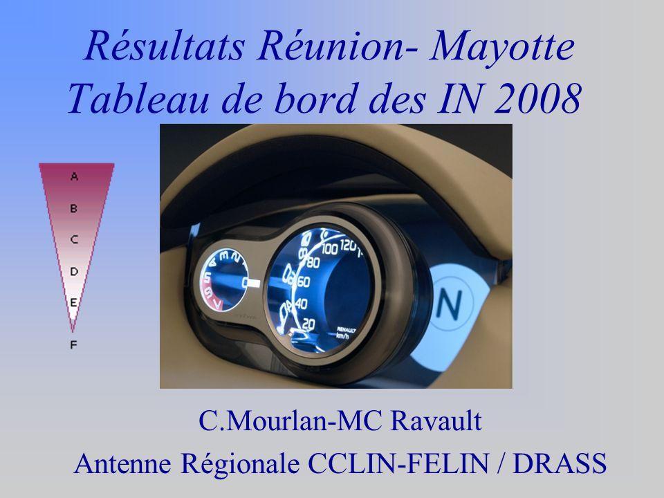 Résultats Réunion- Mayotte Tableau de bord des IN 2008