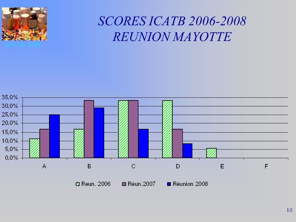 SCORES ICATB 2006-2008 REUNION MAYOTTE