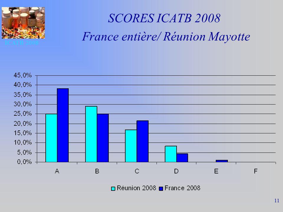 SCORES ICATB 2008 France entière/ Réunion Mayotte
