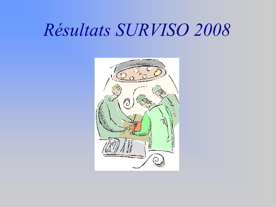 Résultats SURVISO 2008