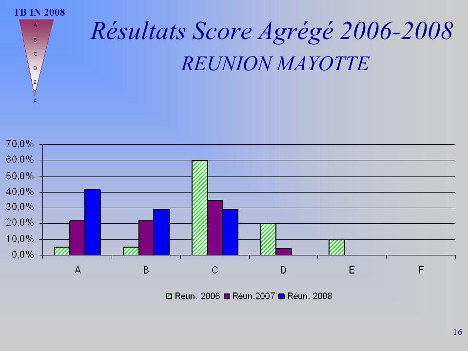 Résultats Score Agrégé 2006-2008 REUNION MAYOTTE