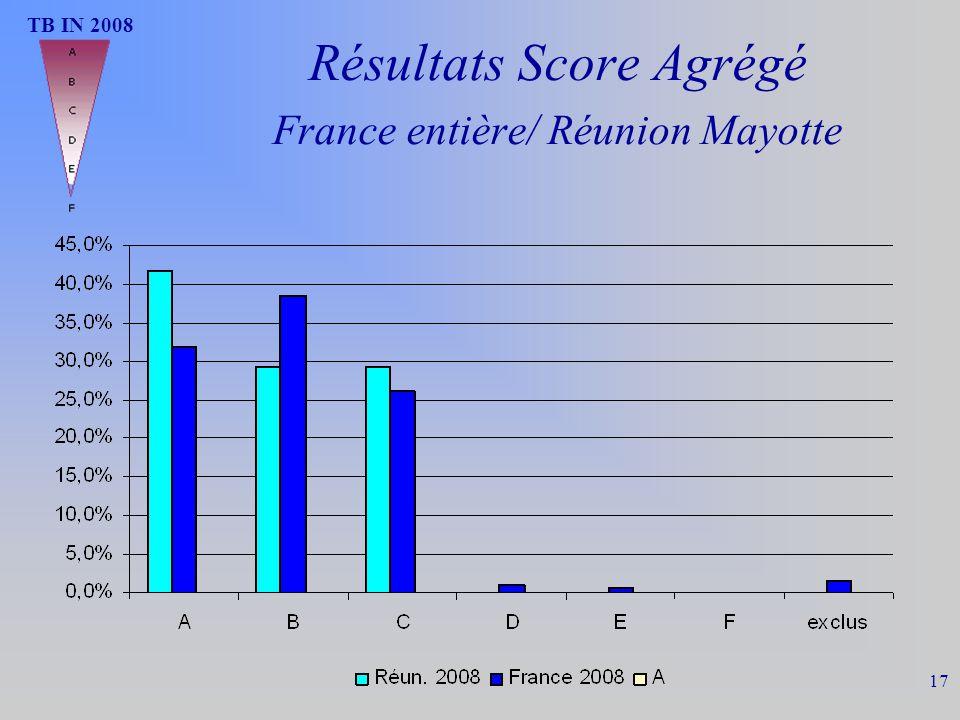 Résultats Score Agrégé France entière/ Réunion Mayotte