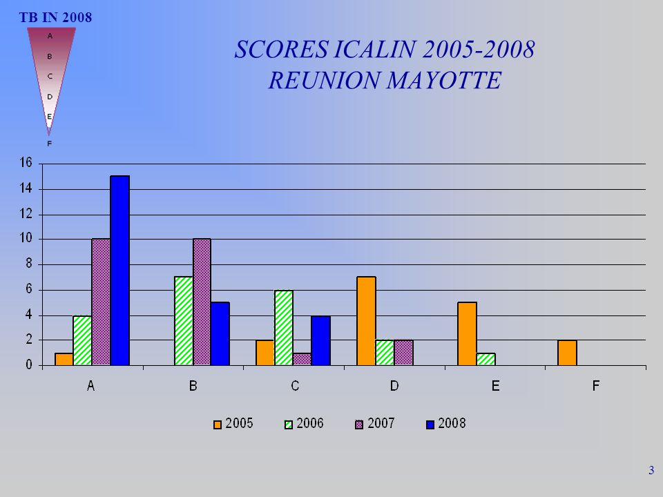 SCORES ICALIN 2005-2008 REUNION MAYOTTE